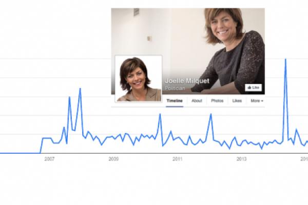 Quand Google Trends prédit une accalmie passagère pour Mme Milquet...