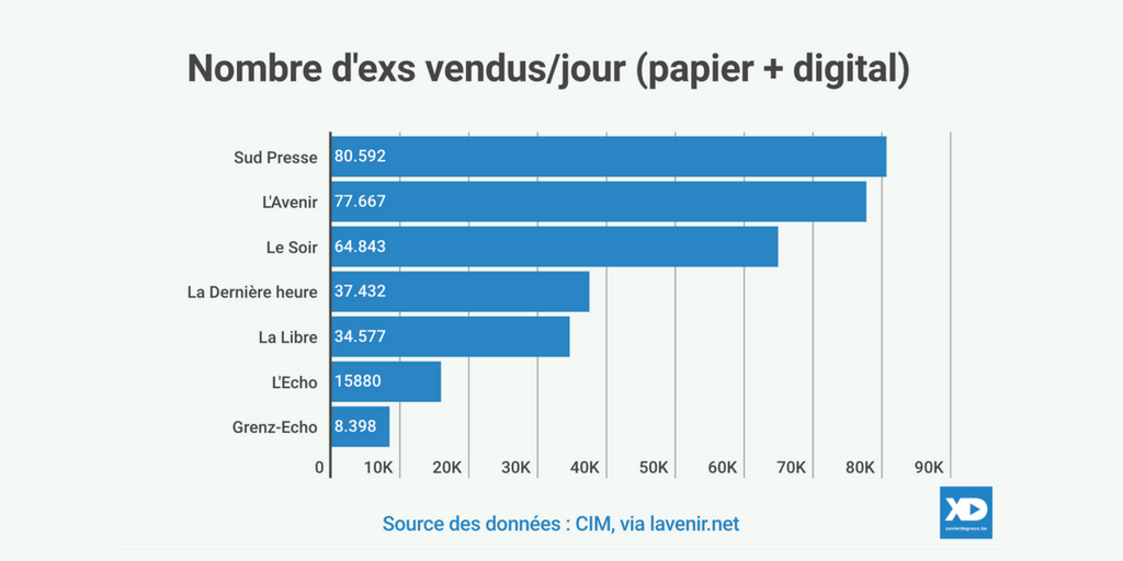 Presse quotidienne belge francophone ventes 2017 CIM