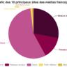 Voici les chiffres-clés des 10 principaux sites des médias francophones belges