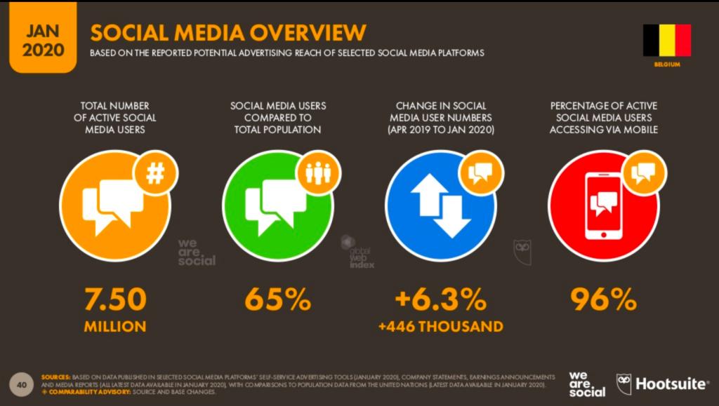 Belgique - réseaux sociaux - statistiques 2020 - Xavier Degraux