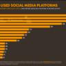 Les Belges et les réseaux sociaux: découvrez toutes les statistiques (2020)