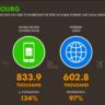 Les Luxembourgeois et les réseaux sociaux : le Top 10 des statistiques 2020